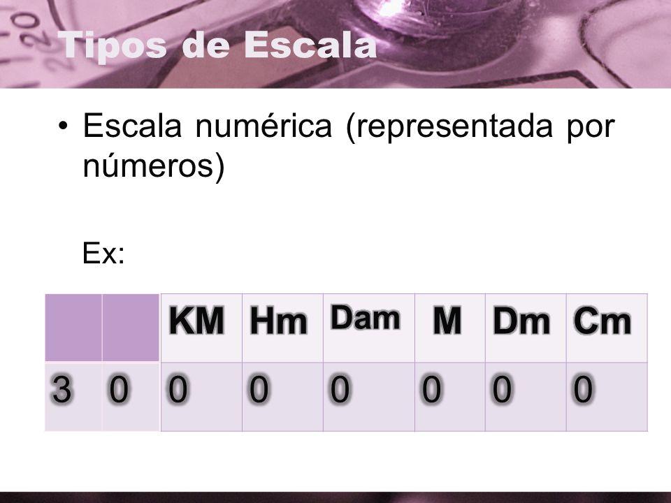 Tipos de Escala 3 KM Hm M Dm Cm