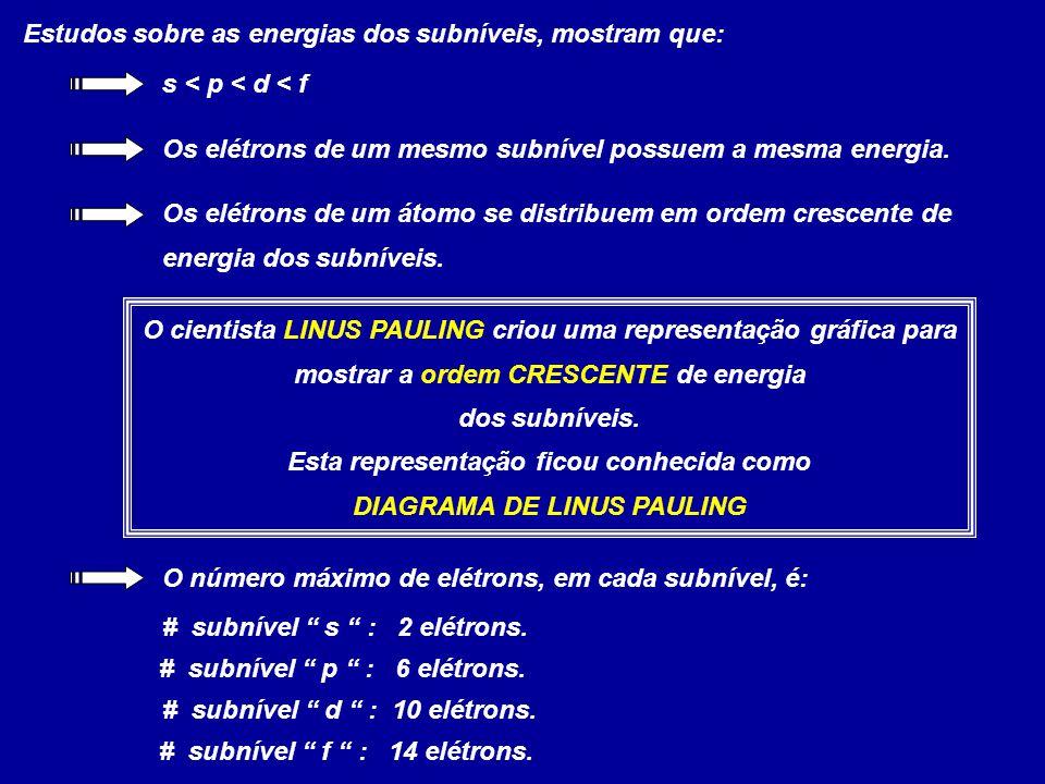 Estudos sobre as energias dos subníveis, mostram que: