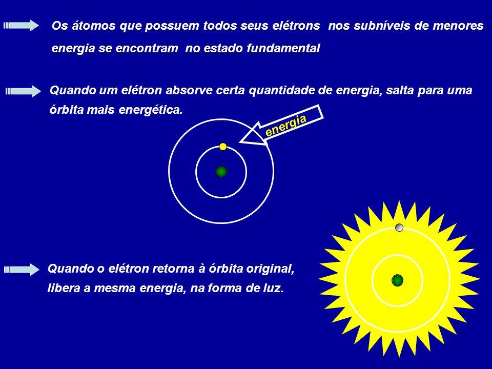 Os átomos que possuem todos seus elétrons nos subníveis de menores energia se encontram no estado fundamental
