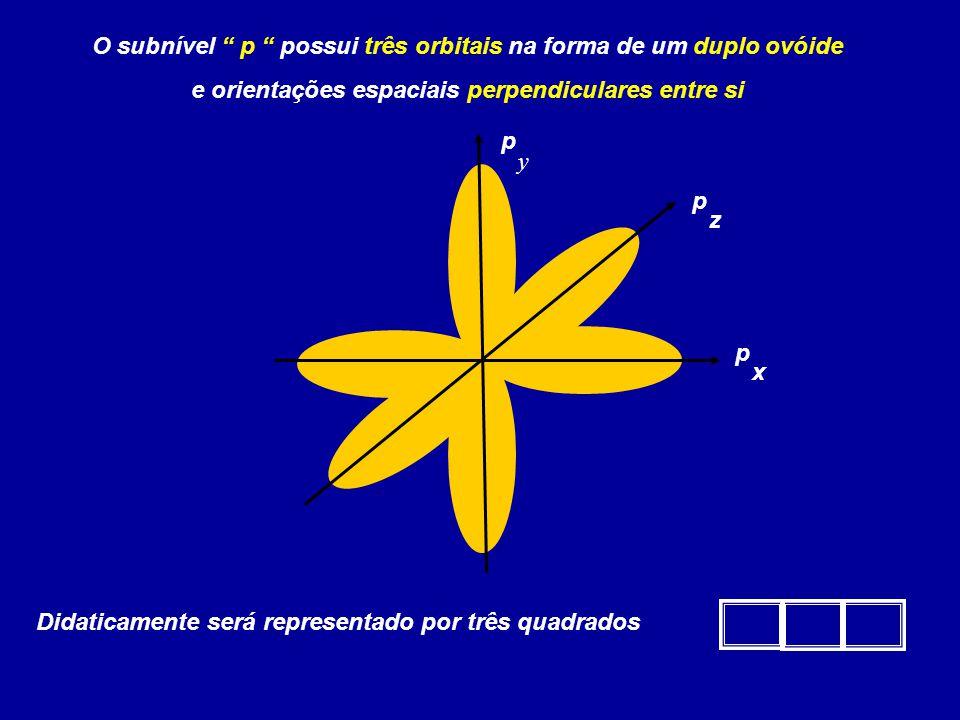 O subnível p possui três orbitais na forma de um duplo ovóide