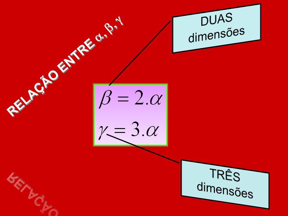 RELAÇÃO ENTRE a, b, g DUAS dimensões TRÊS dimensões