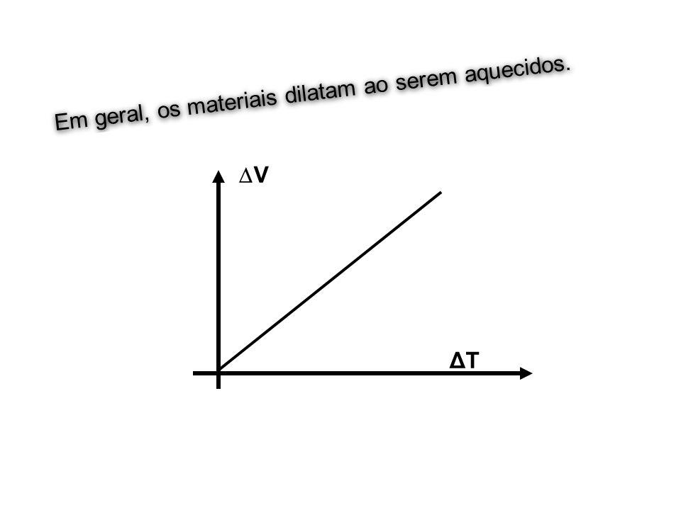 V0 Em geral, os materiais dilatam ao serem aquecidos. V Volume ΔT