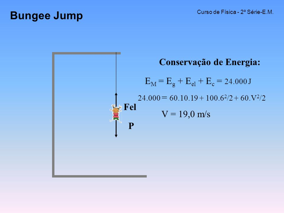 Bungee Jump Conservação de Energia: EM = Eg + Eel + Ec = 24.000 J Fel