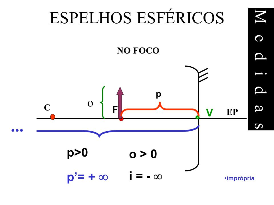 ESPELHOS ESFÉRICOS Medidas ... o p>0 o > 0 p'= +  i = -  V