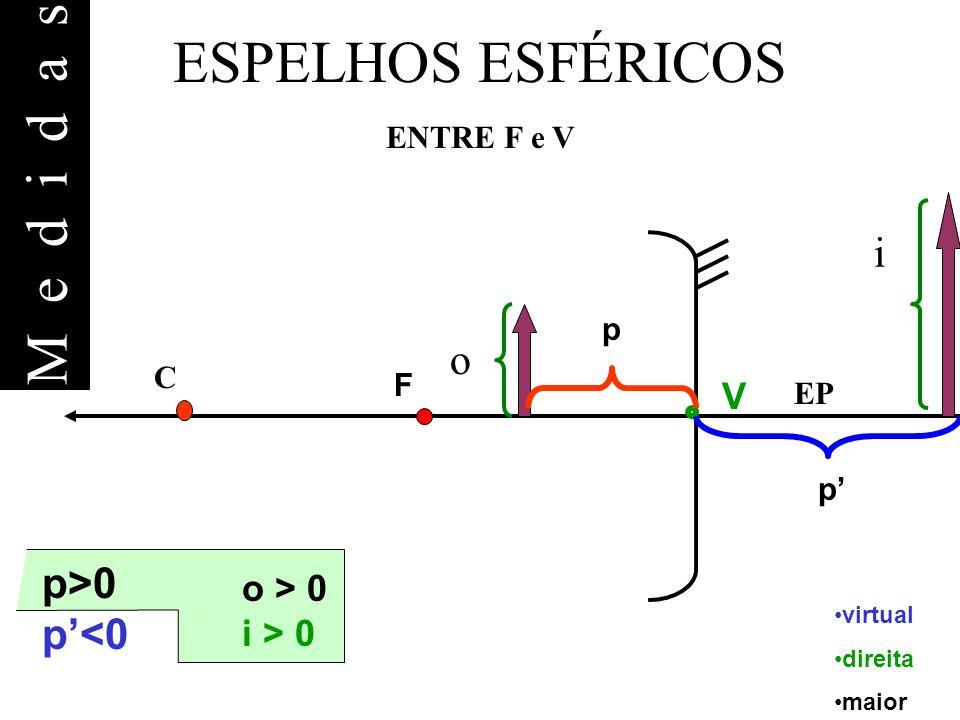 Medidas ESPELHOS ESFÉRICOS i o p>0 p'<0 V o > 0 i > 0