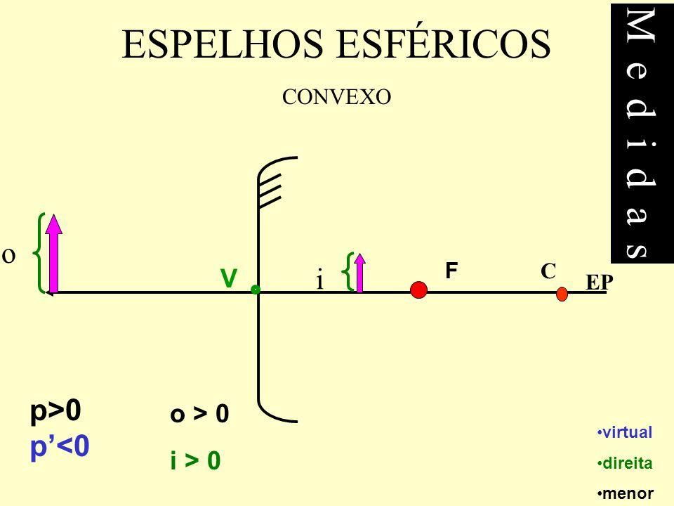 Medidas ESPELHOS ESFÉRICOS o i p>0 p'<0 V o > 0 i > 0