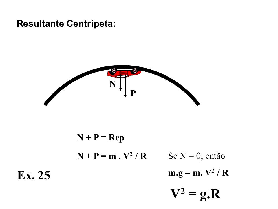 V2 = g.R Ex. 25 Resultante Centrípeta: N P N + P = Rcp