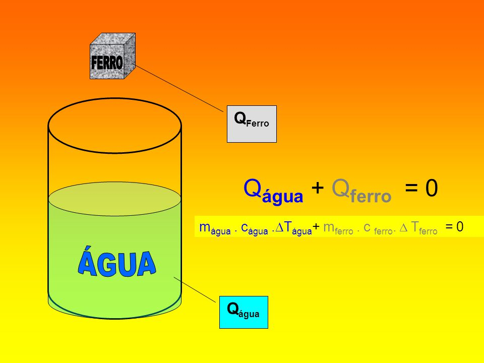 FERRO Qágua + Qferro = 0 ÁGUA QFerro Qágua