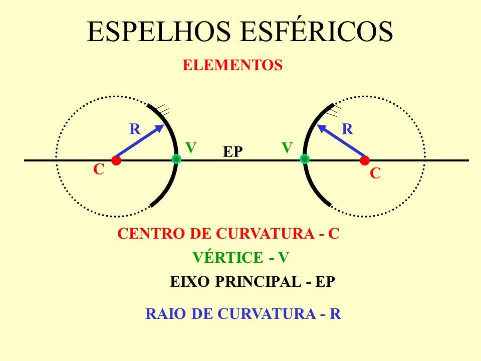 ESPELHOS ESFÉRICOS ELEMENTOS R V EP C CENTRO DE CURVATURA - C