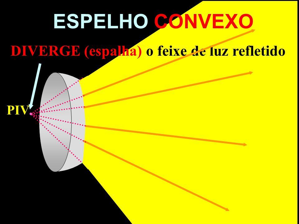 ESPELHO CONVEXO DIVERGE (espalha) o feixe de luz refletido PIV POI