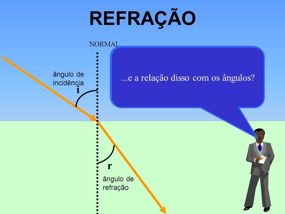 REFRAÇÃO i. r. ângulo de incidência. ângulo de refração. NORMAL.