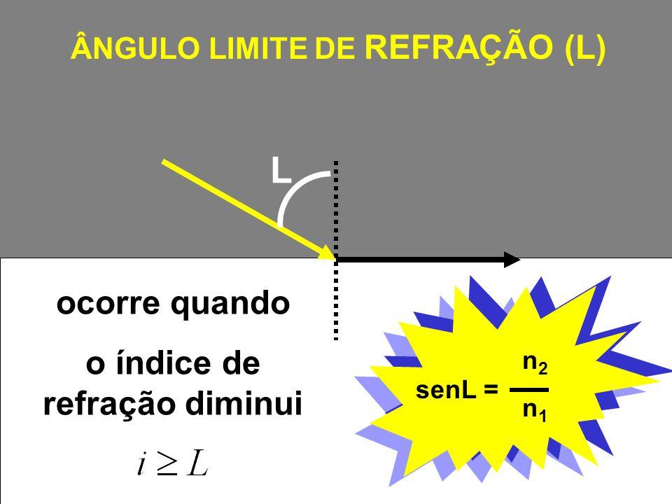 ÂNGULO LIMITE DE REFRAÇÃO (L) o índice de refração diminui