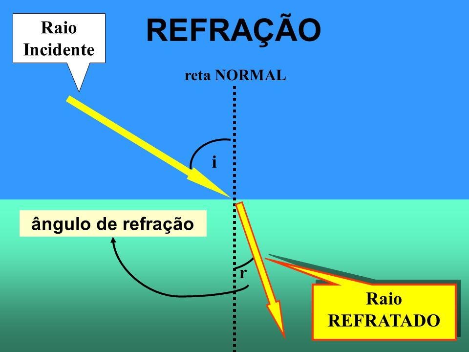REFRAÇÃO Raio Incidente i ângulo de refração r Raio REFRATADO