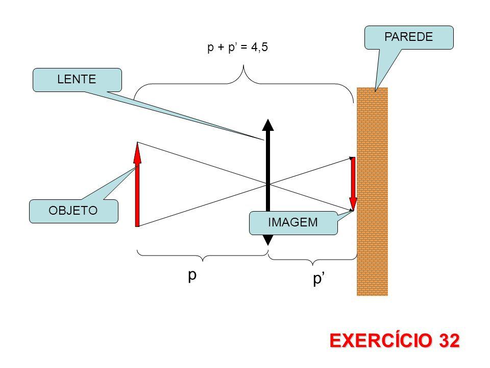 p p' p + p' = 4,5 OBJETO PAREDE IMAGEM LENTE EXERCÍCIO 32