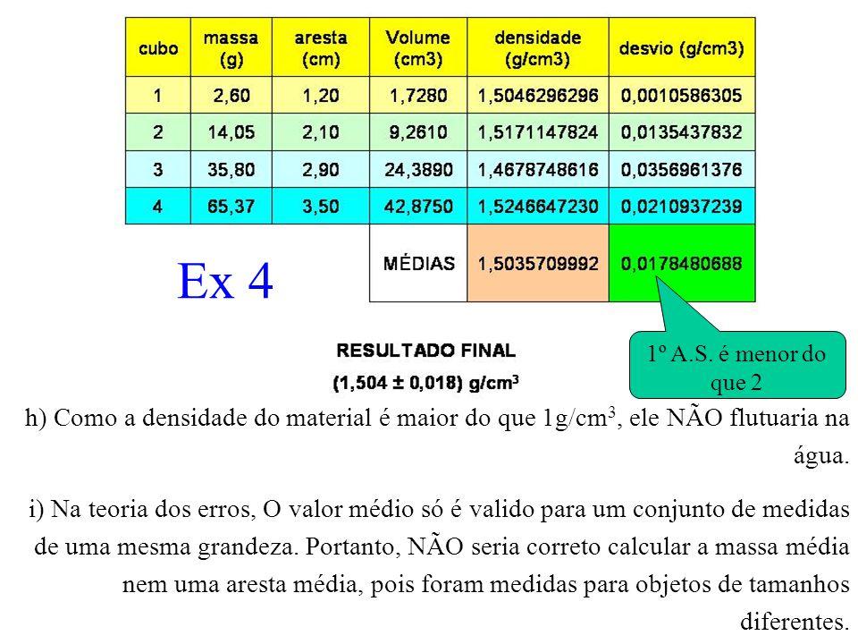 Ex 4 1º A.S. é menor do que 2. h) Como a densidade do material é maior do que 1g/cm3, ele NÃO flutuaria na água.