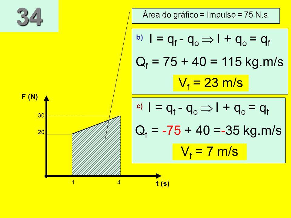 Área do gráfico = Impulso = 75 N.s