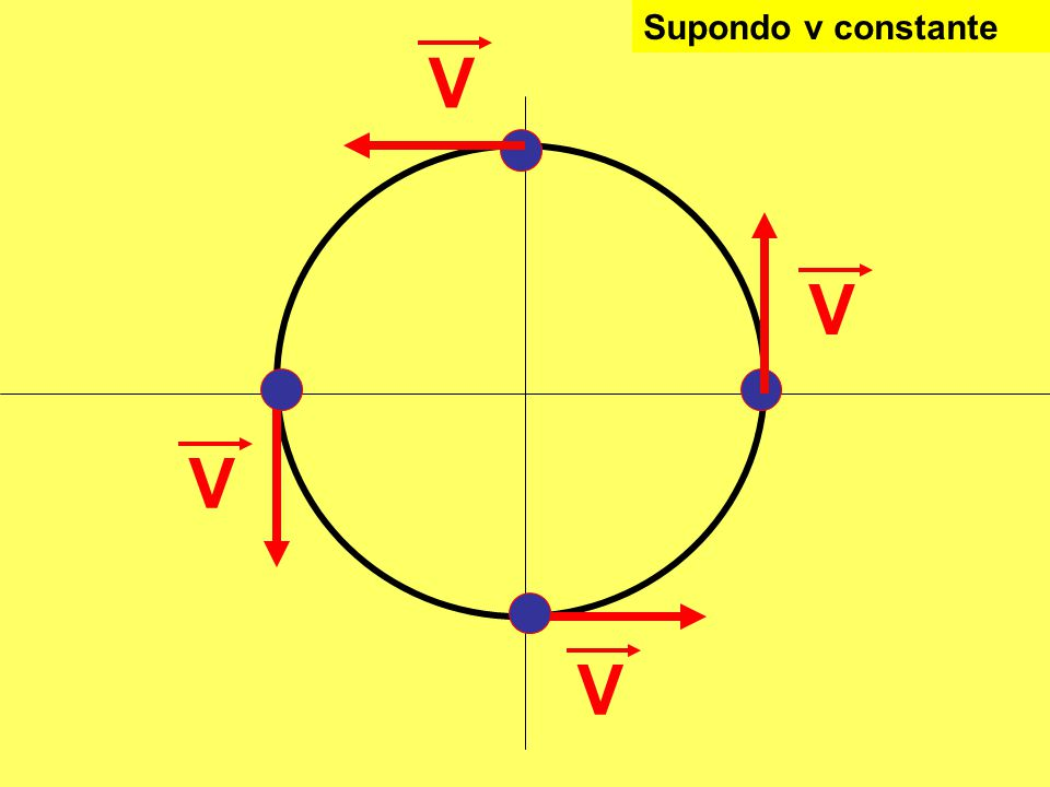 Supondo v constante V V V V