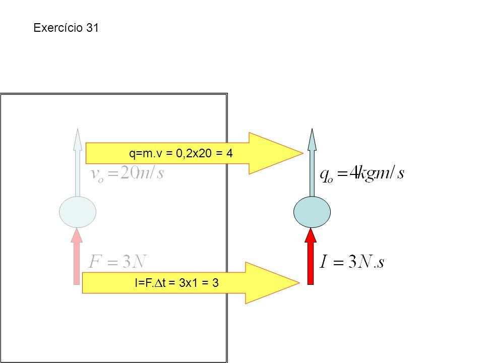 Exercício 31 q=m.v = 0,2x20 = 4 I=F.t = 3x1 = 3