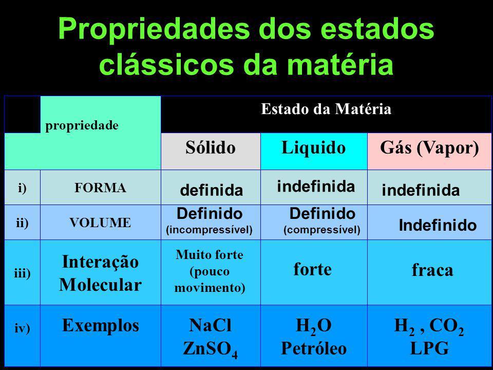 Propriedades dos estados clássicos da matéria