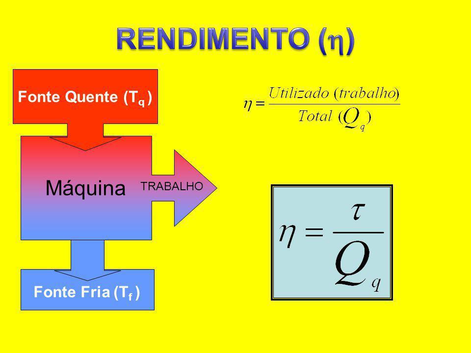 RENDIMENTO () Fonte Fria (Tf ) Máquina TRABALHO Fonte Quente (Tq )