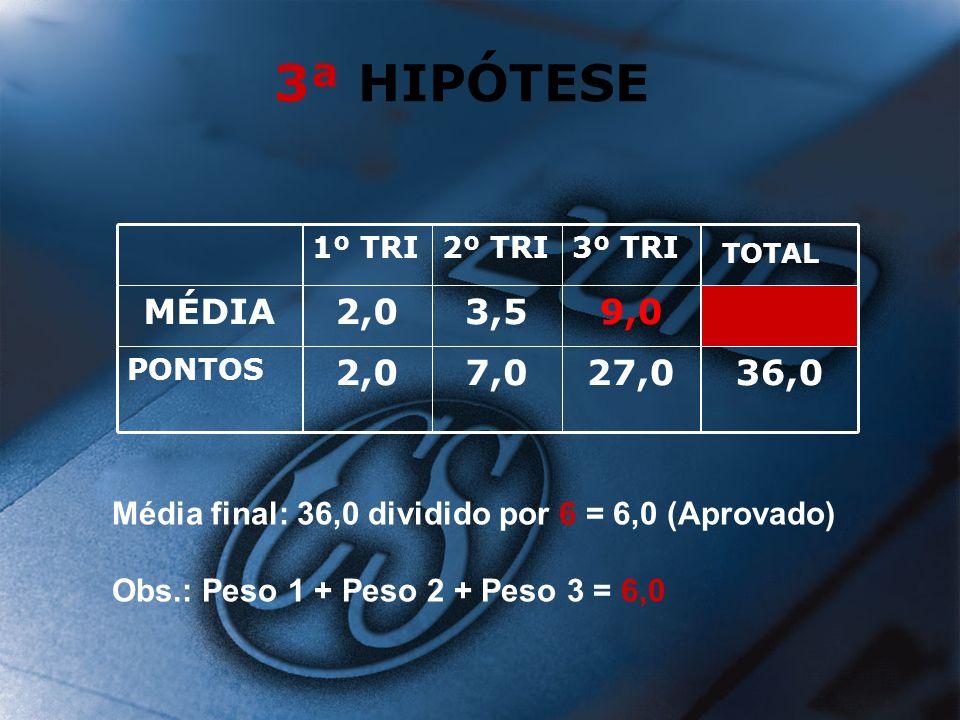 3ª HIPÓTESE 36,0. 27,0. 7,0. 2,0. PONTOS. 9,0. 3,5. MÉDIA. TOTAL. 3º TRI. 2º TRI. 1º TRI.