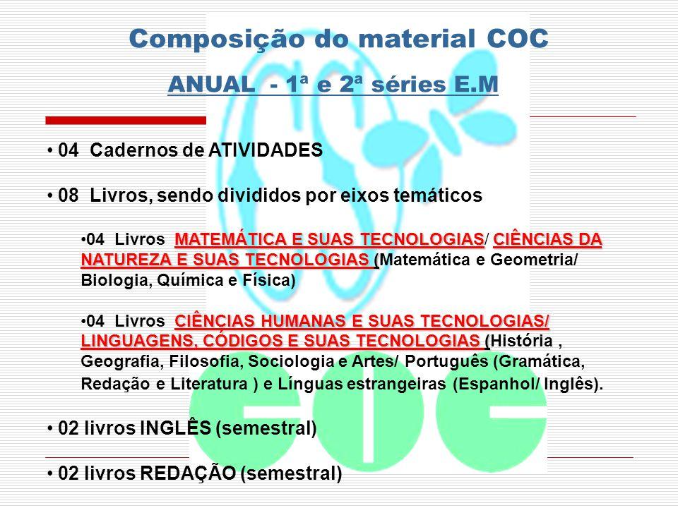 Composição do material COC