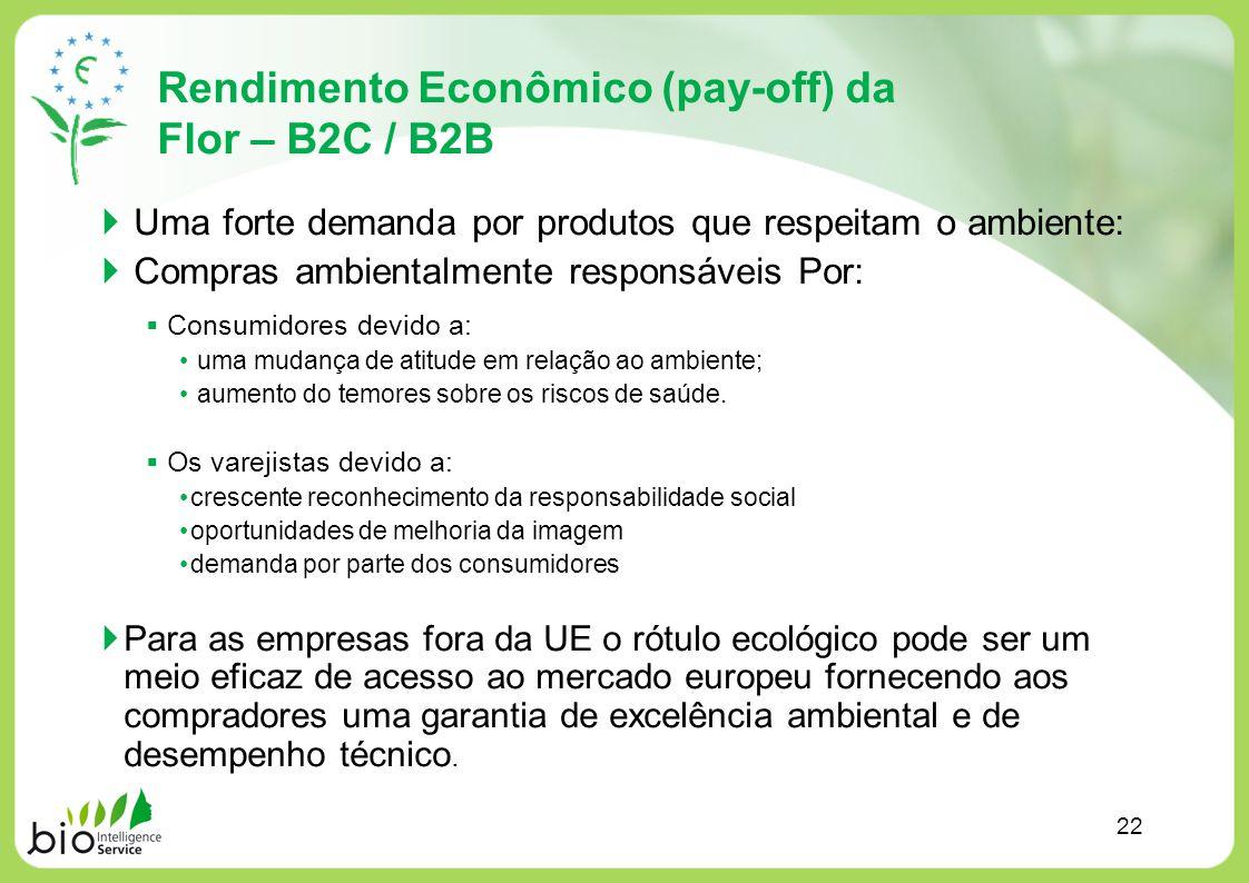 Rendimento Econômico (pay-off) da Flor – B2C / B2B