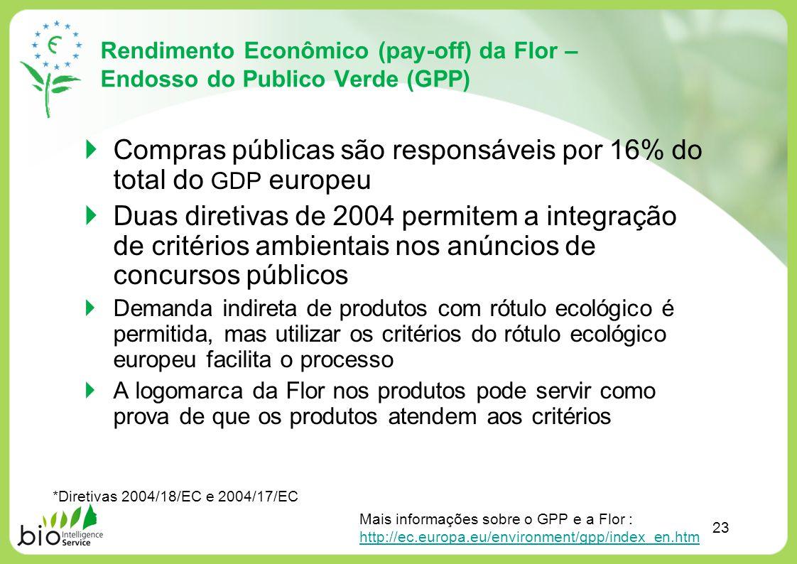 Compras públicas são responsáveis por 16% do total do GDP europeu