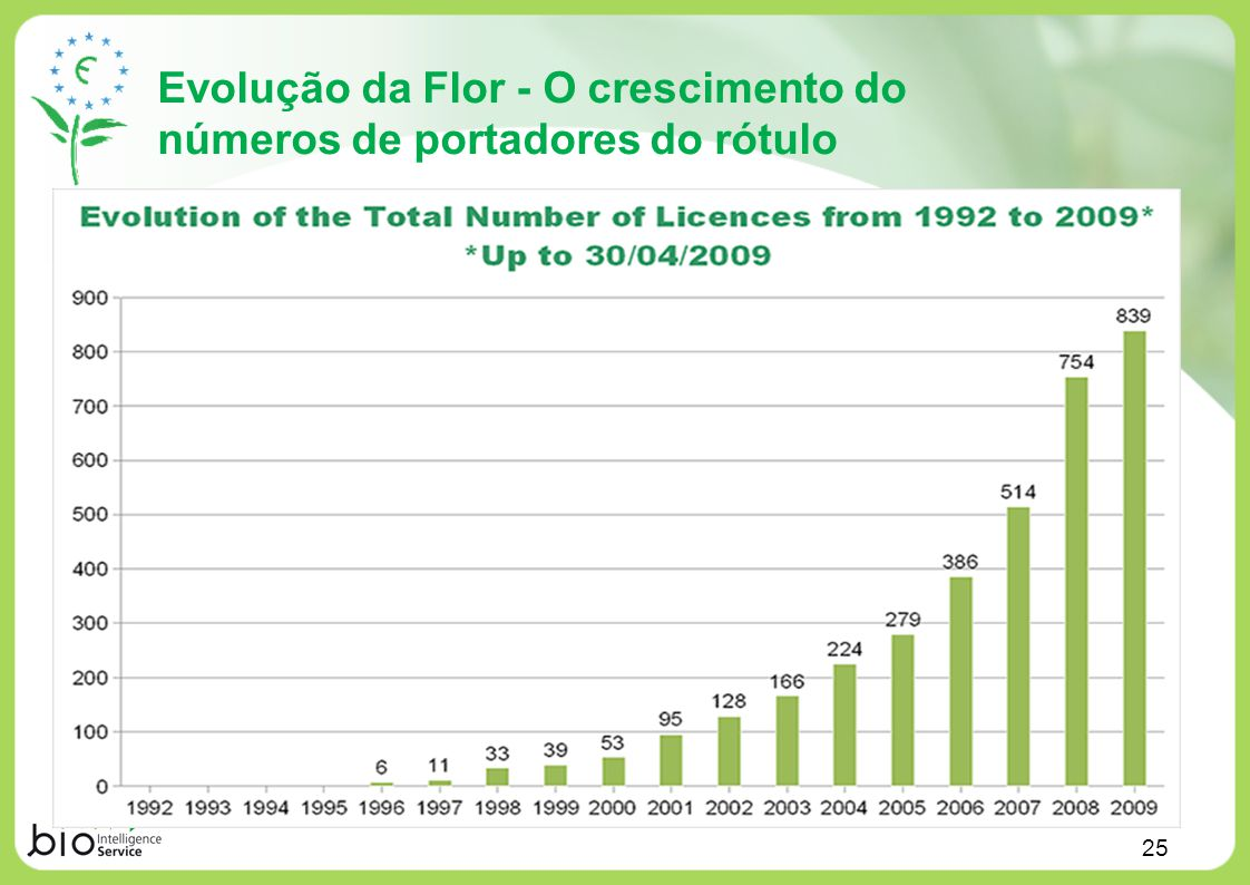 Evolução da Flor - O crescimento do números de portadores do rótulo