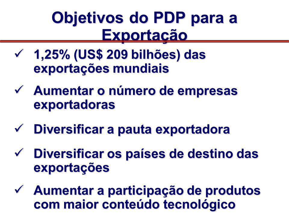 Objetivos do PDP para a Exportação