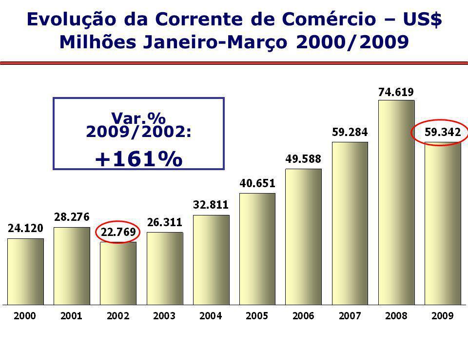 Evolução da Corrente de Comércio – US$ Milhões Janeiro-Março 2000/2009