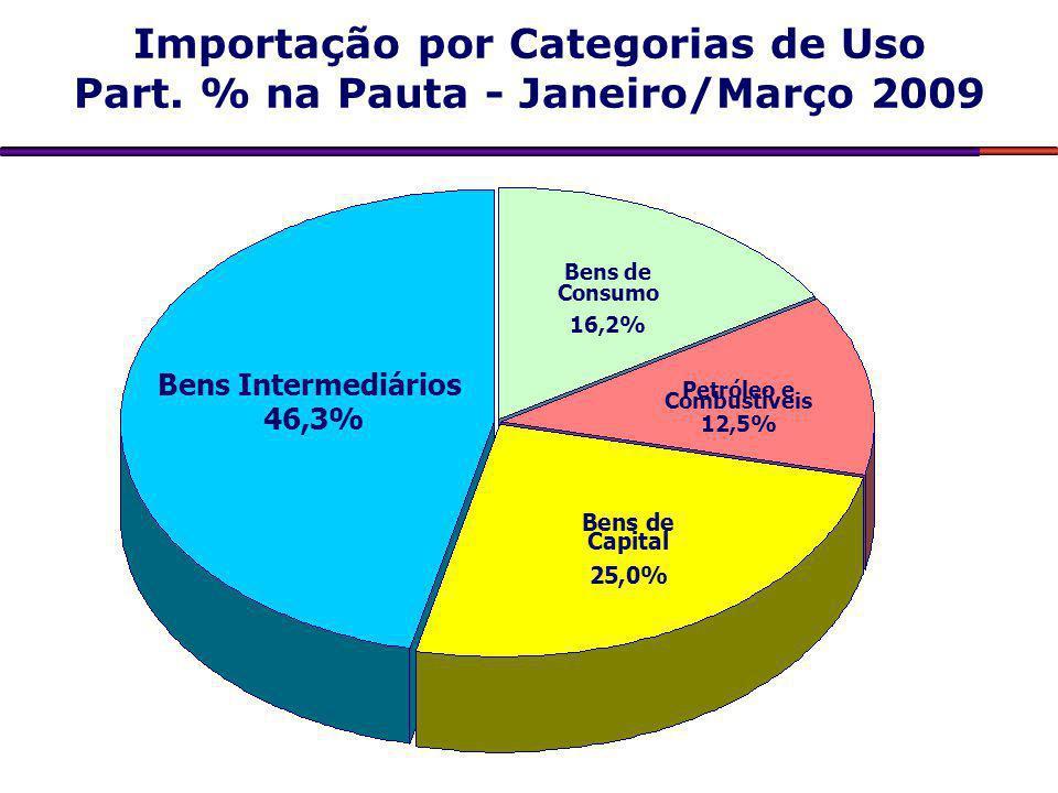 Importação por Categorias de Uso Part. % na Pauta - Janeiro/Março 2009