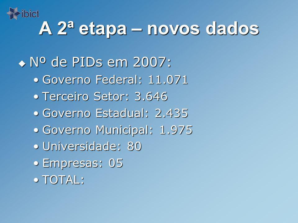 A 2ª etapa – novos dados Nº de PIDs em 2007: Governo Federal: 11.071