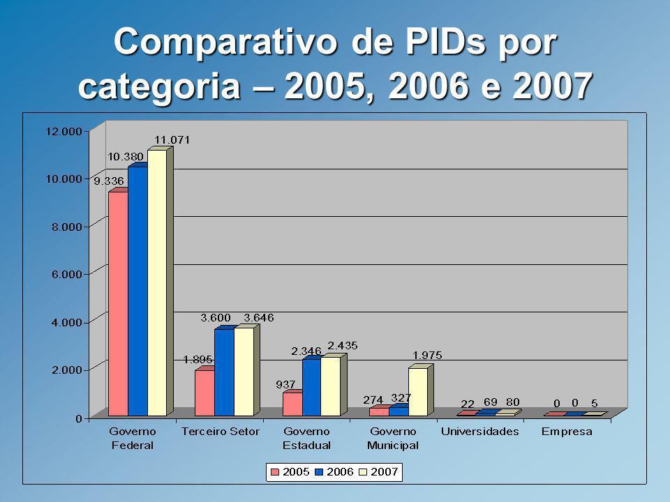 Comparativo de PIDs por categoria – 2005, 2006 e 2007