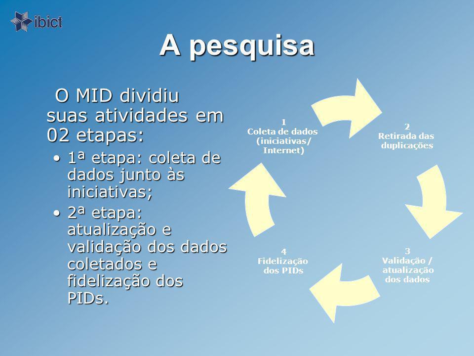 A pesquisa O MID dividiu suas atividades em 02 etapas: