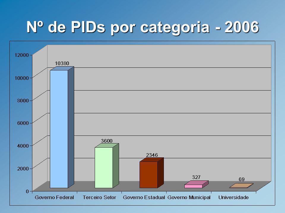 Nº de PIDs por categoria - 2006