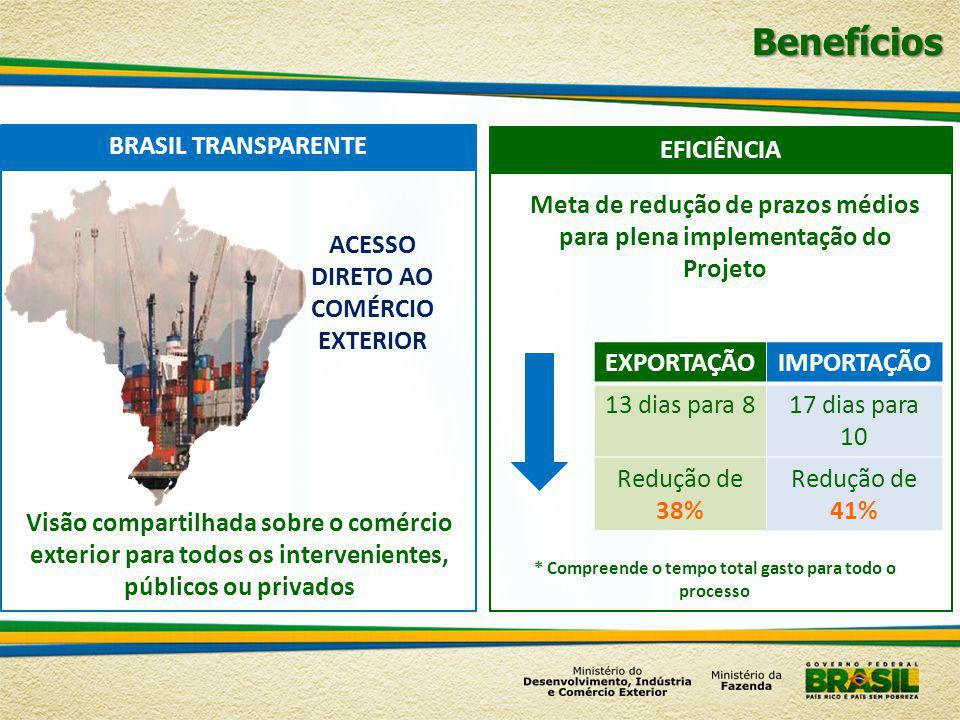 Benefícios BRASIL TRANSPARENTE EFICIÊNCIA