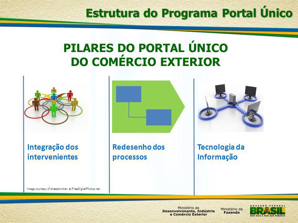 PILARES DO PORTAL ÚNICO DO COMÉRCIO EXTERIOR