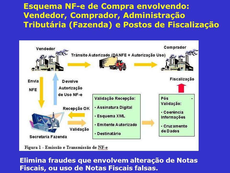 Esquema NF-e de Compra envolvendo: Vendedor, Comprador, Administração Tributária (Fazenda) e Postos de Fiscalização
