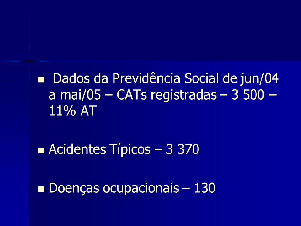 Dados da Previdência Social de jun/04 a mai/05 – CATs registradas – 3 500 – 11% AT