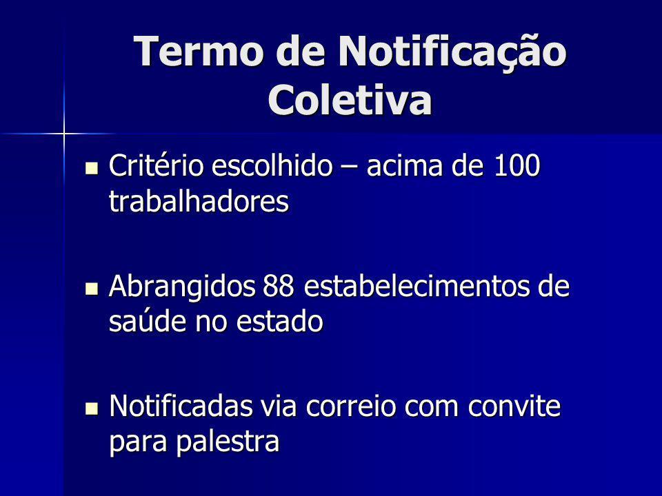 Termo de Notificação Coletiva
