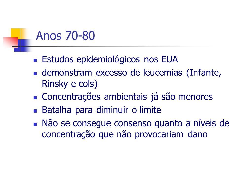 Anos 70-80 Estudos epidemiológicos nos EUA
