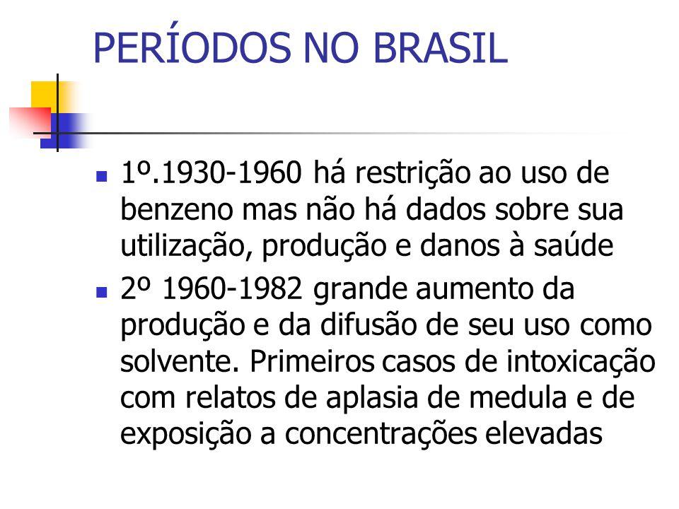 PERÍODOS NO BRASIL 1º.1930-1960 há restrição ao uso de benzeno mas não há dados sobre sua utilização, produção e danos à saúde.
