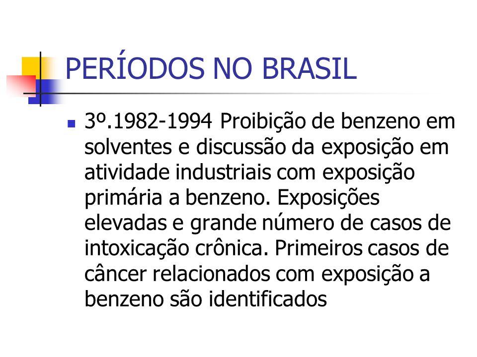 PERÍODOS NO BRASIL