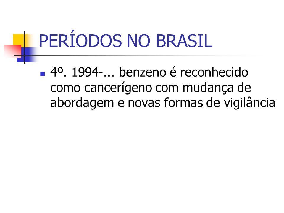 PERÍODOS NO BRASIL 4º. 1994-...