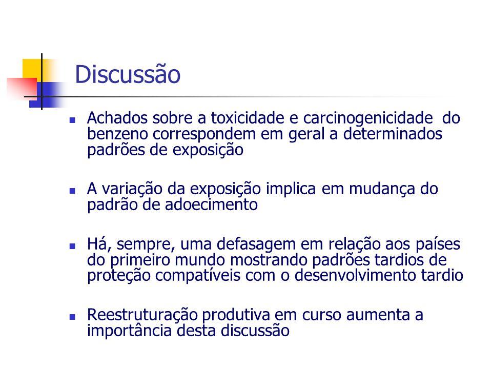 Discussão Achados sobre a toxicidade e carcinogenicidade do benzeno correspondem em geral a determinados padrões de exposição.