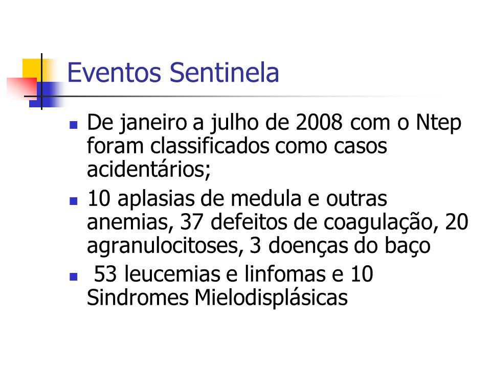 Eventos Sentinela De janeiro a julho de 2008 com o Ntep foram classificados como casos acidentários;