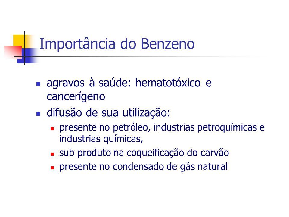 Importância do Benzeno
