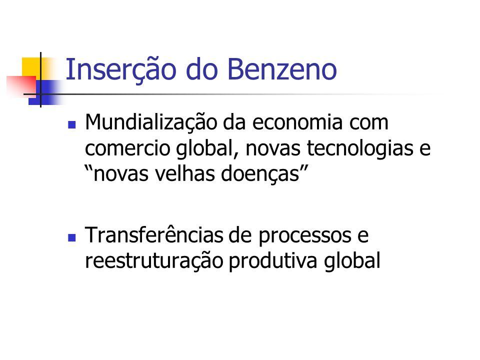 Inserção do Benzeno Mundialização da economia com comercio global, novas tecnologias e novas velhas doenças