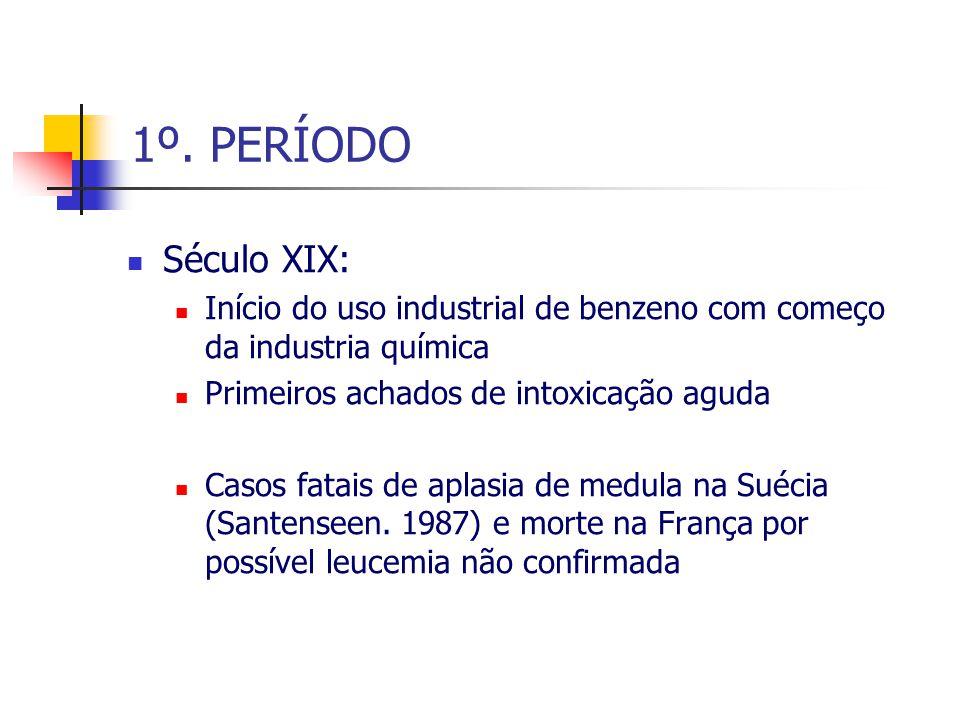 1º. PERÍODO Século XIX: Início do uso industrial de benzeno com começo da industria química. Primeiros achados de intoxicação aguda.